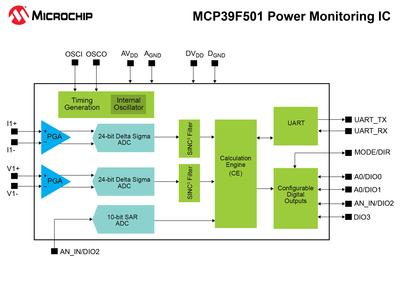 Microchip Introduces New Power Monitoring IC with High-accuracy Signal Acquisition and Power Calculations