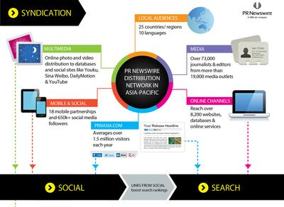 PR Newswire's Press Release Distribution Network Passes 19,000 Media Outlets in Asia-Pacific
