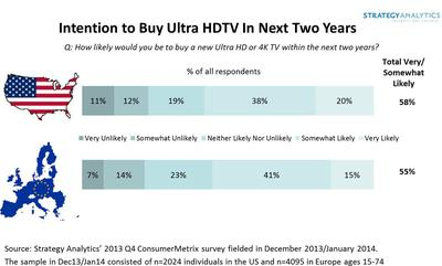55 Percent of Europeans Likely To Buy Ultra HDTV In Next Two Years, Says Strategy Analytics Survey