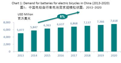 Chart 1: Demand for batteries for electric bicycles in China (2013-2020)