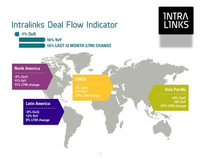 Intralinks Deal Flow Indicator(TM) Projects 18 Per Cent Year-over-Year Increase in APAC Deal Activity