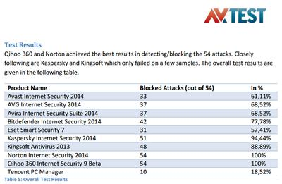 AV-TEST Windows XP Protection Report: Qihoo 360 at Top with 100% Block Rate