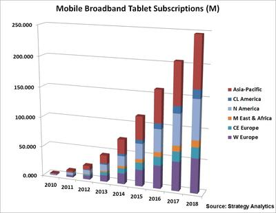 Strategy Analytics: Global Tablet Mobile Broadband Subscriptions Forecast to Grow 5x from 2013-18