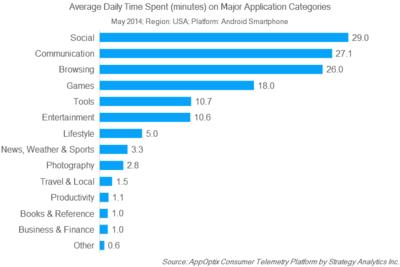 US Android Users on Average Engage 138 Minutes Daily with their Smartphones