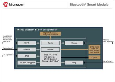 Microchip Releases the RN4020 Bluetooth(R) Smart Module