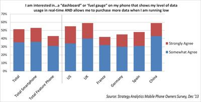 Strategy Analytics Mobile Phone Owners Survey, December 2013
