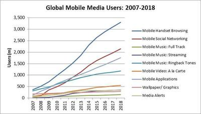 Mobile Media Users by Application