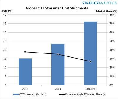 Global OTT Streamer Unit Shipments.