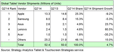 Global Tablet Vendor Shipments (Millions of Units)