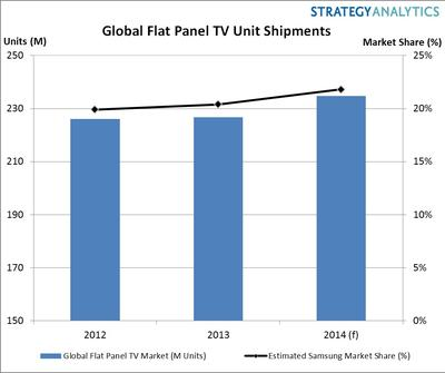 Global Flat Panel TV Unit Shipments