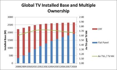 Global TV Installed Base and Multiple Ownership