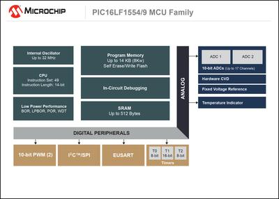 Microchip PIC16LF1554/9 MCU Family Block Diagram