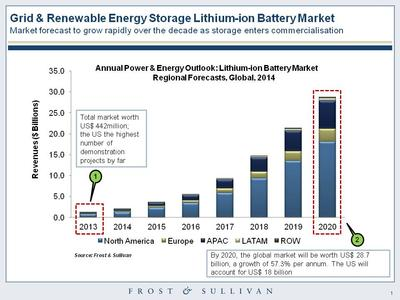 Extraordinary growth for the global energy storage lithium battery market.