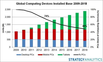 Global Computing Devices Installed Base 2009-2018