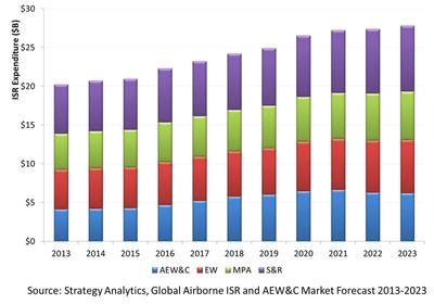 Global Airbourne ISR and AEW&C Market Forecast 2013-2023
