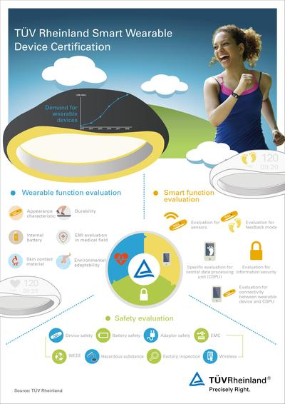 Infographic on TUV Rheinland Wearable Device Certification.