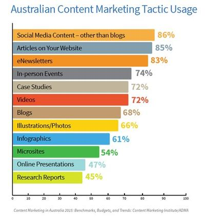 New 2015 content marketing research from Content Marketing Institute reveals state of content marketing in Australia.
