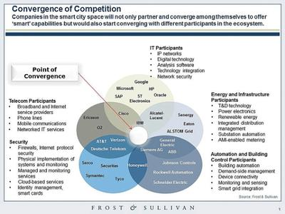 Convergence of Competition