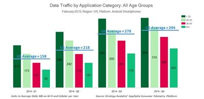 Data Traffic by Application Category: All Age Groups