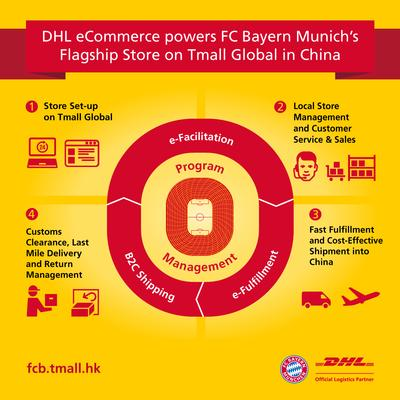 DHL eCommerce Provides Integrated End-to-End Logistics Services for FC Bayern Munich's Online Flagship Store in China