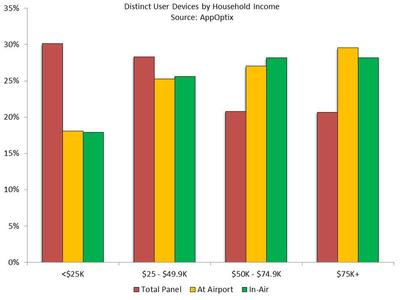 Distinct User Devices by Household Income. Source:  AppOptix