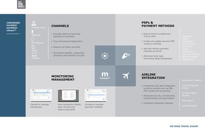 CONVERGED PAYMENT GATEWAY mPoint(TM)