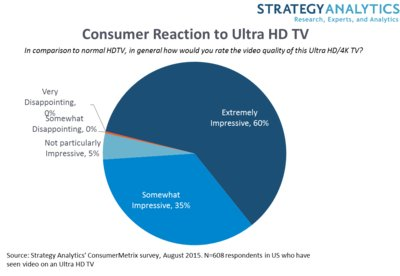 Consumer Reaction to Ultra HD TV