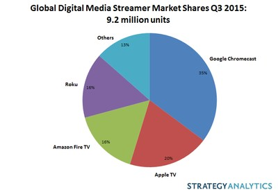 Global Digital Media Streamer Market Shares: Q3 2015