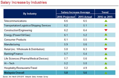 Salary Increase by Industry Sector in Malaysia
