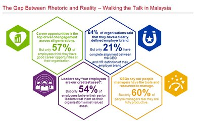 Gap between Rhetoric and Reality in Malaysia Organisations