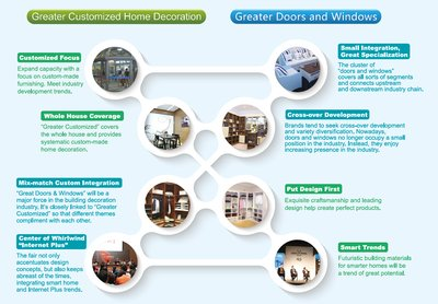 Opening in March, the 2016 International Building & Construction Trade Fair, also referred to as CBD-IBCTF (Shanghai), has announced the theme of this year's exhibition will be centered on door and window as well as customization, featuring six sections including custom home furnishing, door and window, hardware, smart home, machinery and wall decorations
