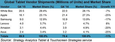 Source: Strategy Analytics Tablet & Touchscreen Strategies Service.