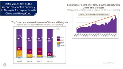RMB stands fast as the second most active currency in Malaysia for payments with Mainland China and Hong Kong