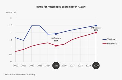 Indonesia is looking to close the production gap with Thailand from 811,000 units in 2015 to 466,000 units in 2020 driving by strong domestic demand and production base expansion to Indonesia from top OEM.