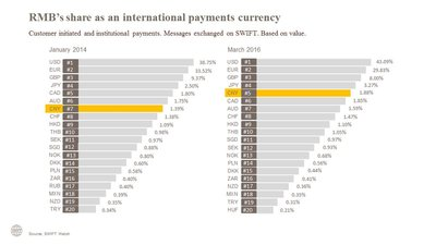 RMB's share as an international payments currency (Source: SWIFT Watch)