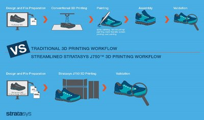 The Stratasys J750 3D Printer introduces one-stop 3D printed realism and eliminates the complexities of post-processing – empowering unprecedented cost-resource efficiencies