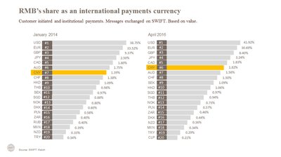RMB's share as an international payment currency