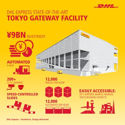 DHL Express State-Of-The-Art Tokyo Gateway Facility