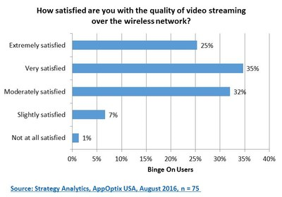 quality performance of streaming video s over networks Ception quality of the video and its impact on the viewing behavior we see   analyzed, and the opportunities for network providers and for service providers  are.