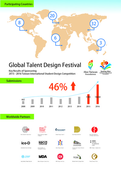 Global Talent Design Festival - Key Results of Sponsoring 2015 - 2016 Taiwan International Student Design Competition