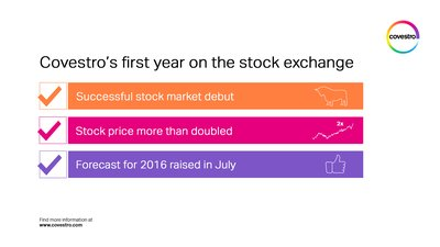 Covestro Stock Shows Convincing Performance At First Listing Anniversary