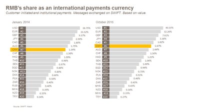 RMB's share as an international payments currency