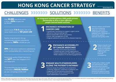 Hong Kong Cancer Strategy, Oncology Innovation Study Group (OISG)