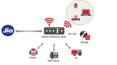 TeamF1 Networks Home Gateway Solution