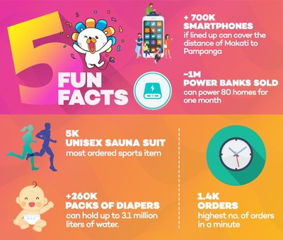 Lazada Philippines Fun Facts