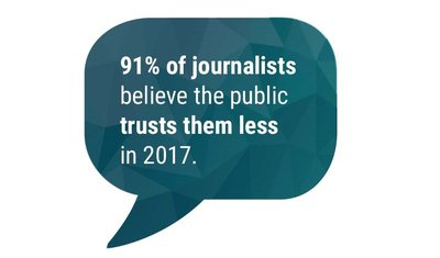 """PR pros have a unique opportunity to help restore public trust and credibility to the media after the rise of """"fake news"""" by providing journalists with relevant, authoritative, and accurate content."""