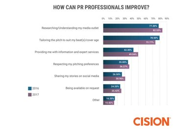 Journalist respondents in the Cision study say strong research and an in-depth understanding of a journalist's media outlet and topics of coverage is critical to better relationships and coverage.