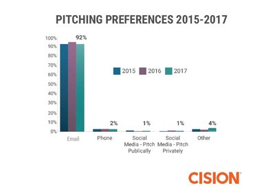 92% of journalists and influencers prefer to build relationships and receive pitches via email.