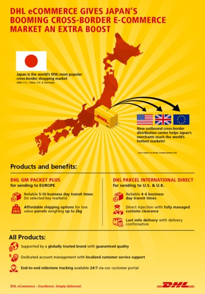 New outbound cross-border Distribution Center helps Japan's merchants reach the world's hottest market!