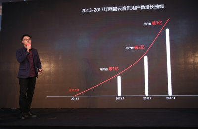 The number of NetEase Cloud Music users has reached 300 million
